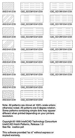 Vzory šraf ISO
