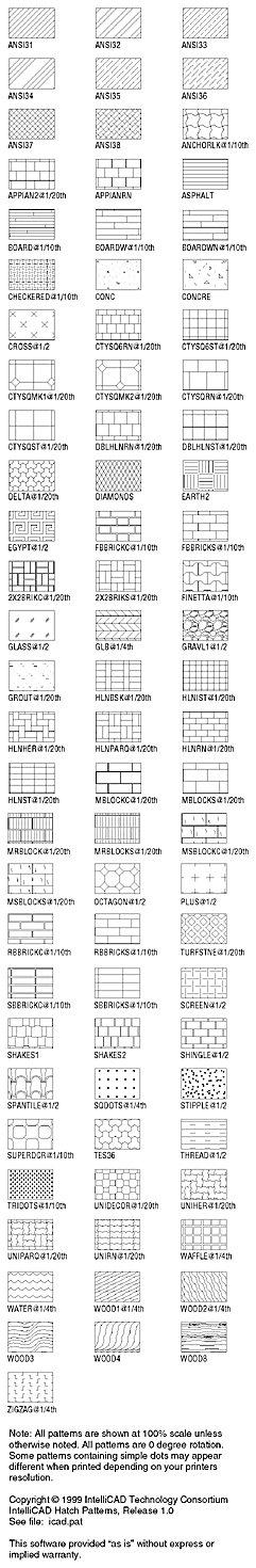 Vzory šraf